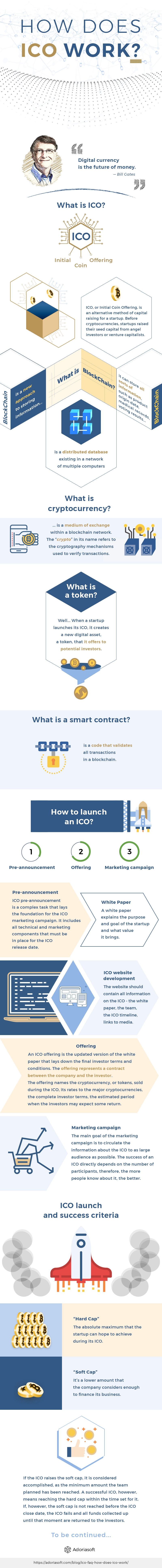 How Does ICO Work - FAQ About ICO